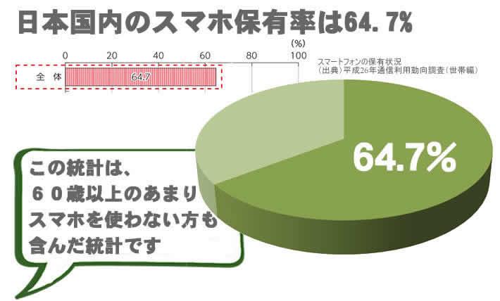 日本国内のスマホ保有率