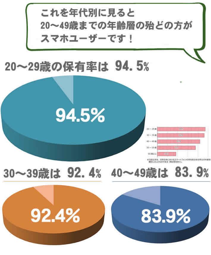 年齢別に見ると20~49歳までの年齢の殆どの方あスマホユーザーです